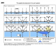 The spatial development of a port system - Grille ingenieur territorial ...