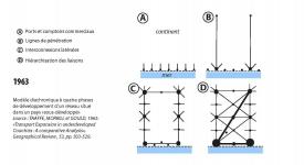 Modèle diachronique à quatre phases de développement d un réseau