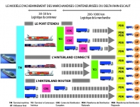 Le mod le d 39 acheminement des marchandises conteneuris es - Grille ingenieur territorial ...